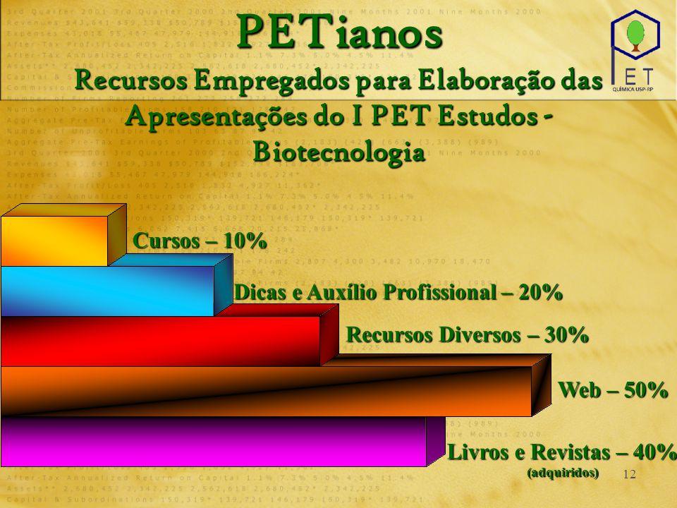 12 PETianos Recursos Empregados para Elaboração das Apresentações do I PET Estudos - Biotecnologia Cursos – 10% Dicas e Auxílio Profissional – 20% Recursos Diversos – 30% Web – 50% Livros e Revistas – 40% (adquiridos)