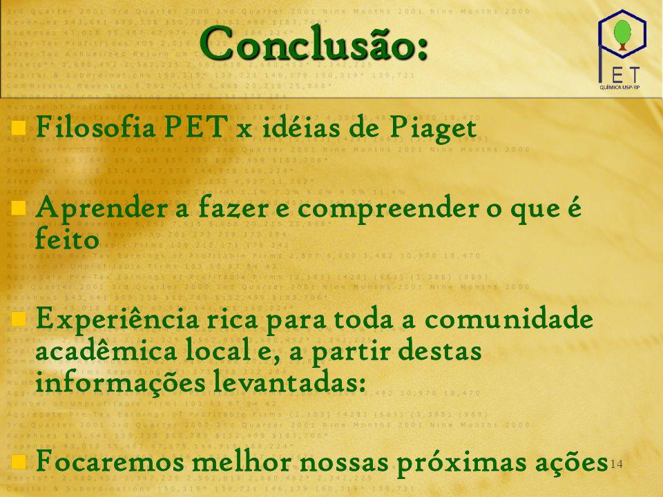 14 Conclusão: Filosofia PET x idéias de Piaget Aprender a fazer e compreender o que é feito Experiência rica para toda a comunidade acadêmica local e,