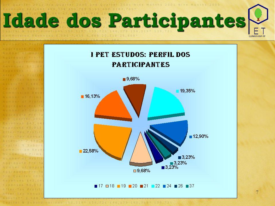 7 Idade dos Participantes