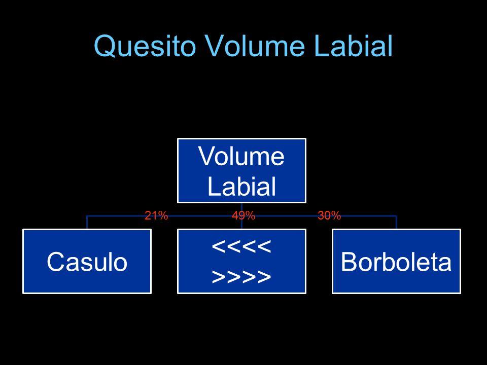 Quesito Volume Labial Volume Labial Casulo >>> Borboleta 21%30%49%