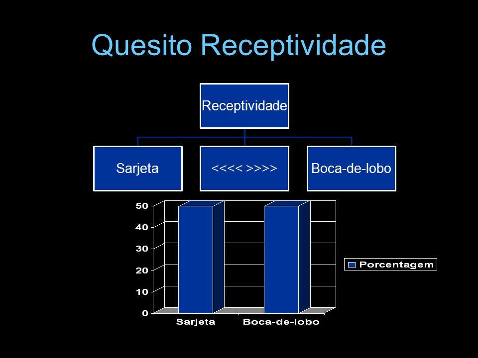 Quesito Receptividade Receptividade Sarjeta >>>Boca-de-lobo
