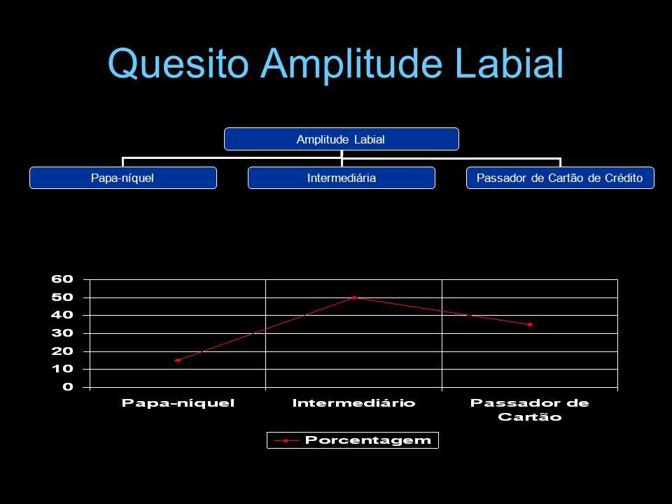 Quesito Amplitude Labial Amplitude Labial Papa-níquelIntermediáriaPassador de Cartão de Crédito
