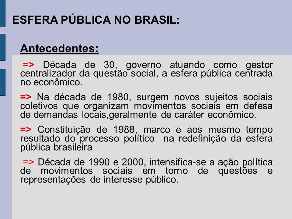 ESFERA PÚBLICA NO BRASIL: Antecedentes: => Década de 30, governo atuando como gestor centralizador da questão social, a esfera pública centrada no eco