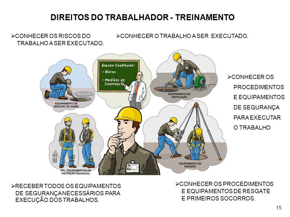 DIREITOS DO TRABALHADOR - TREINAMENTO  CONHECER OS PROCEDIMENTOS E EQUIPAMENTOS DE RESGATE E PRIMEIROS SOCORROS.  RECEBER TODOS OS EQUIPAMENTOS DE S