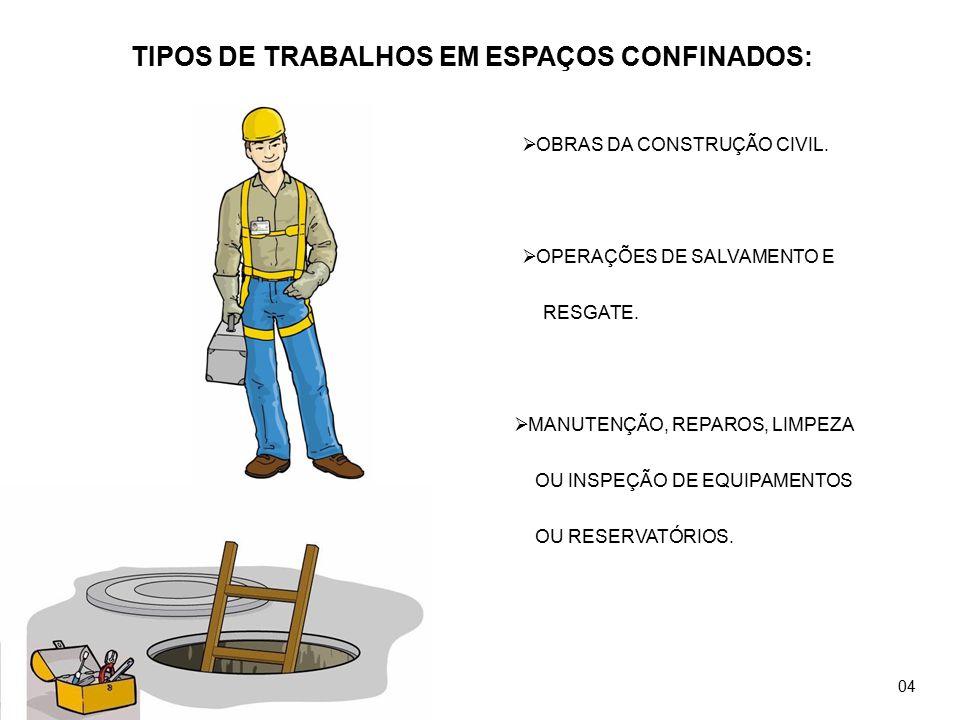  OBRAS DA CONSTRUÇÃO CIVIL. TIPOS DE TRABALHOS EM ESPAÇOS CONFINADOS:  MANUTENÇÃO, REPAROS, LIMPEZA OU INSPEÇÃO DE EQUIPAMENTOS OU RESERVATÓRIOS. 
