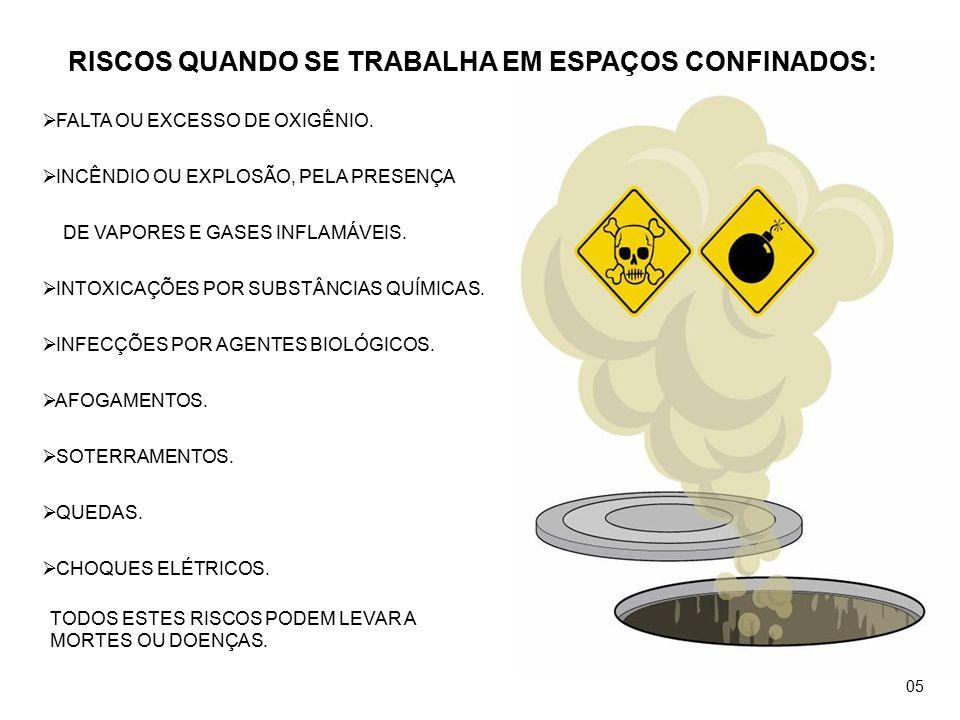 COMO EVITAR ACIDENTES EM ESPAÇOS CONFINADOS.