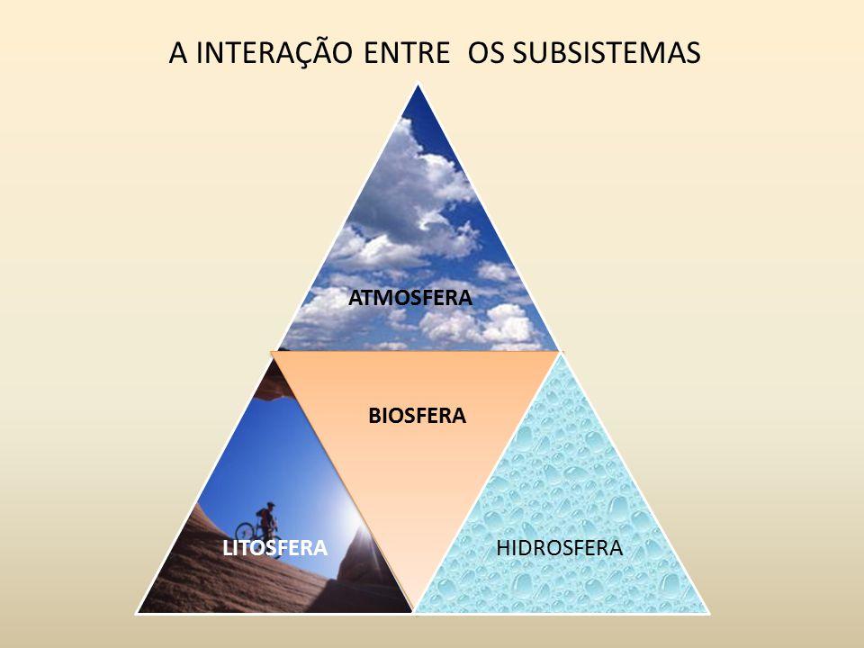 ATMOSFERA LITOSFERA BIOSFERA HIDROSFERA A INTERAÇÃO ENTRE OS SUBSISTEMAS