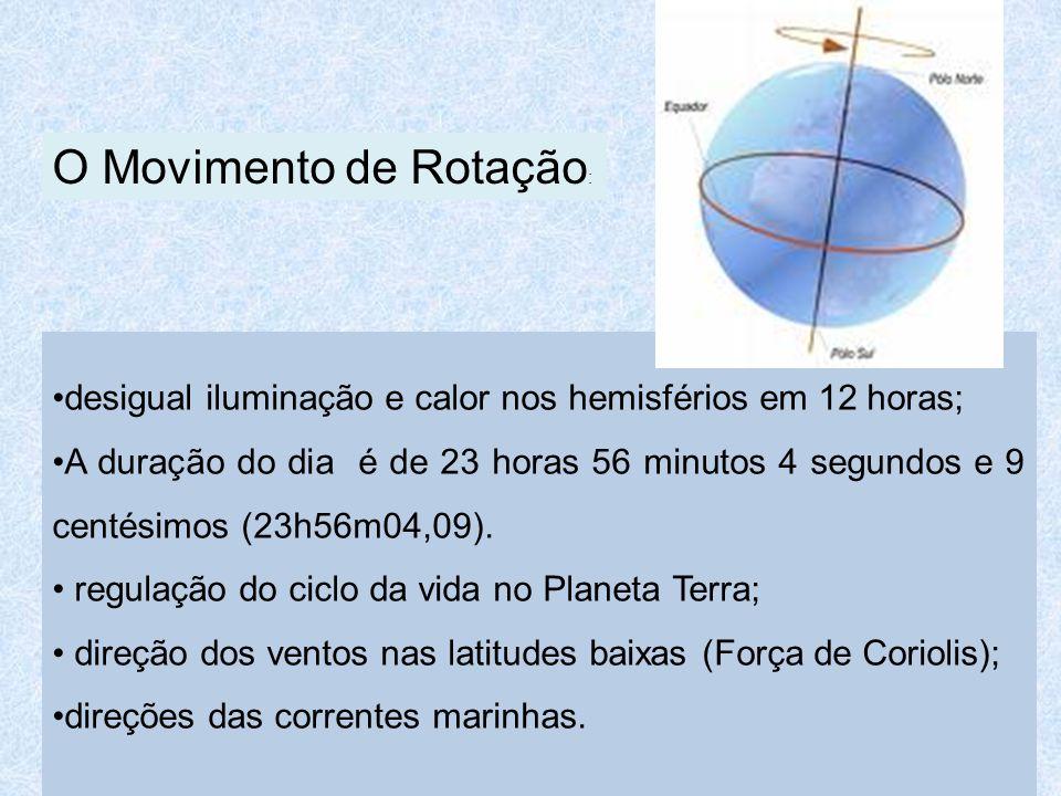 desigual iluminação e calor nos hemisférios em 12 horas; A duração do dia é de 23 horas 56 minutos 4 segundos e 9 centésimos (23h56m04,09).