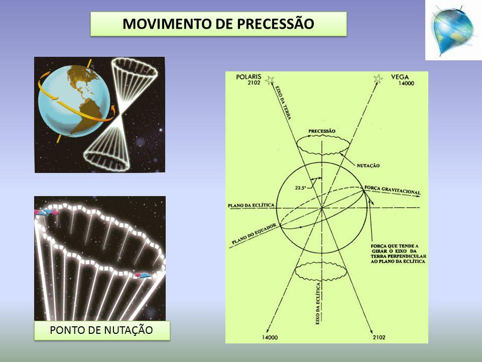 MOVIMENTO DE PRECESSÃO PONTO DE NUTAÇÃO