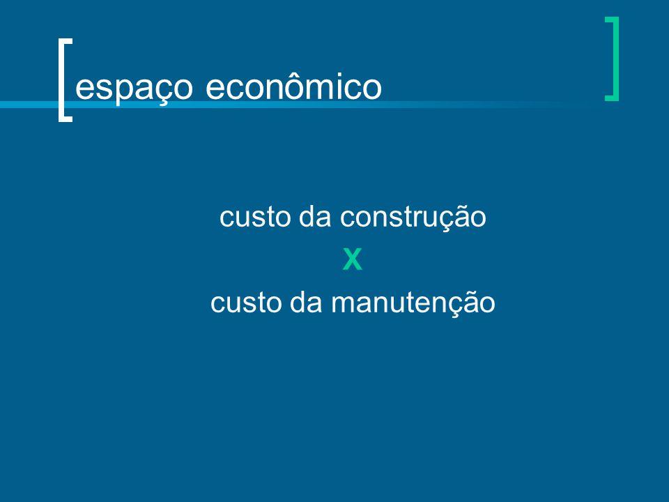 espaço econômico custo da construção X custo da manutenção