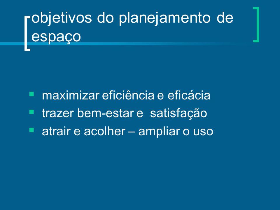 objetivos do planejamento de espaço  maximizar eficiência e eficácia  trazer bem-estar e satisfação  atrair e acolher – ampliar o uso