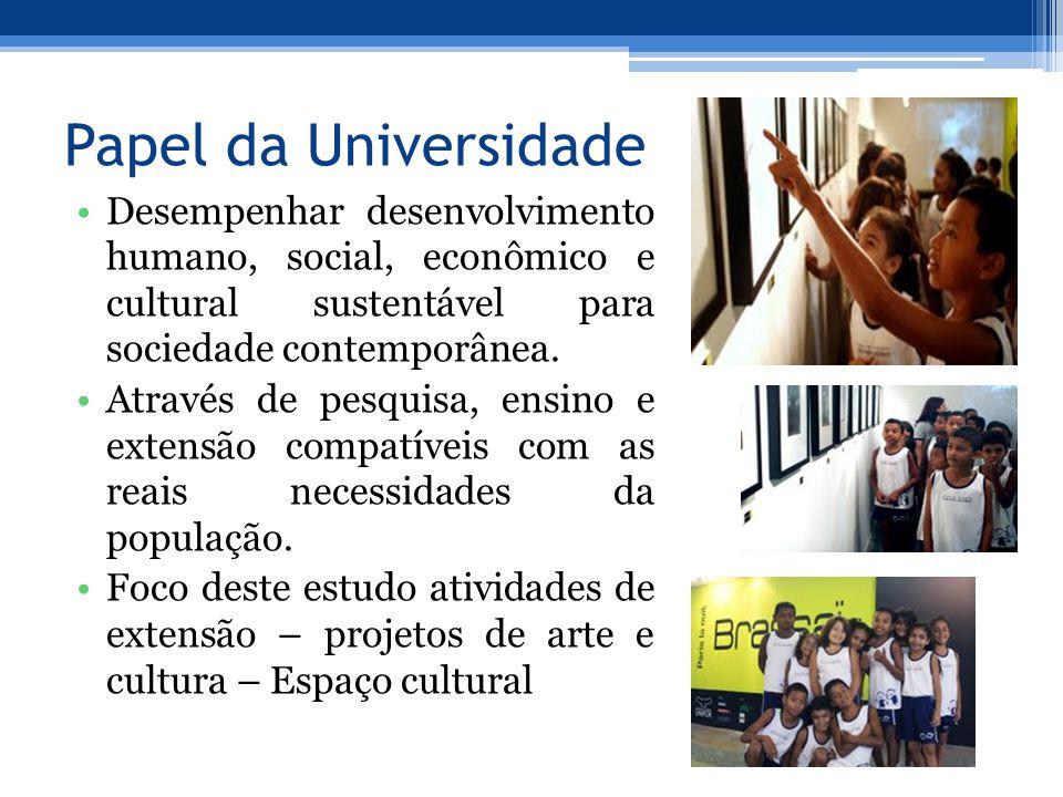 Papel da Universidade Desempenhar desenvolvimento humano, social, econômico e cultural sustentável para sociedade contemporânea. Através de pesquisa,