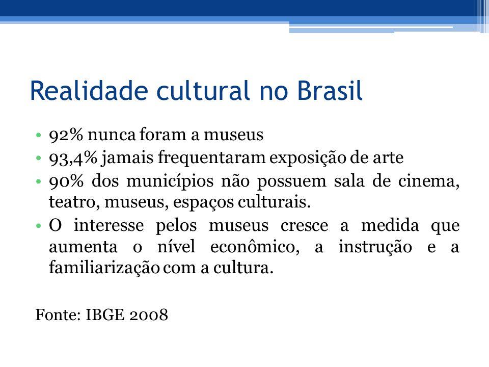 Realidade cultural no Brasil 92% nunca foram a museus 93,4% jamais frequentaram exposição de arte 90% dos municípios não possuem sala de cinema, teatro, museus, espaços culturais.