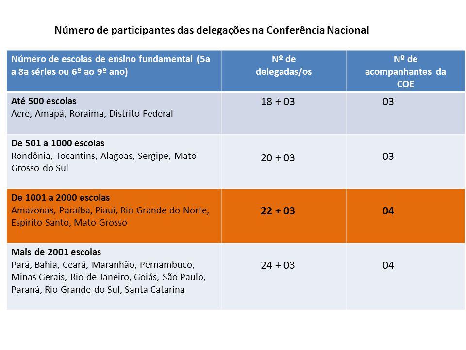 Número de escolas de ensino fundamental (5a a 8a séries ou 6º ao 9º ano) Nº de delegadas/os Nº de acompanhantes da COE Até 500 escolas Acre, Amapá, Ro
