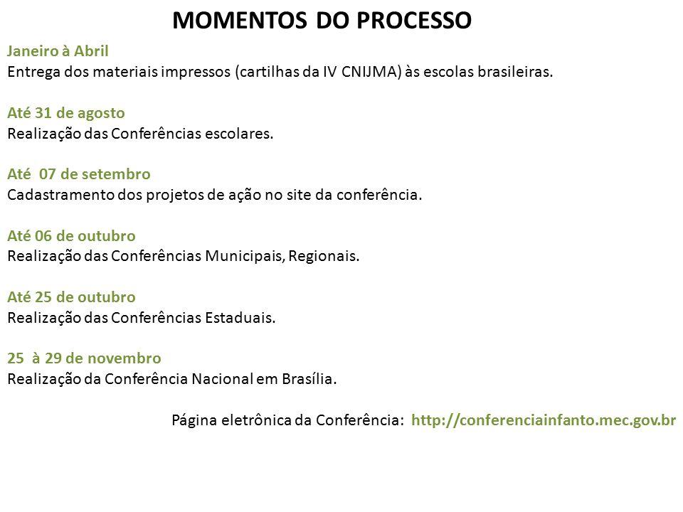 MOMENTOS DO PROCESSO Janeiro à Abril Entrega dos materiais impressos (cartilhas da IV CNIJMA) às escolas brasileiras. Até 31 de agosto Realização das