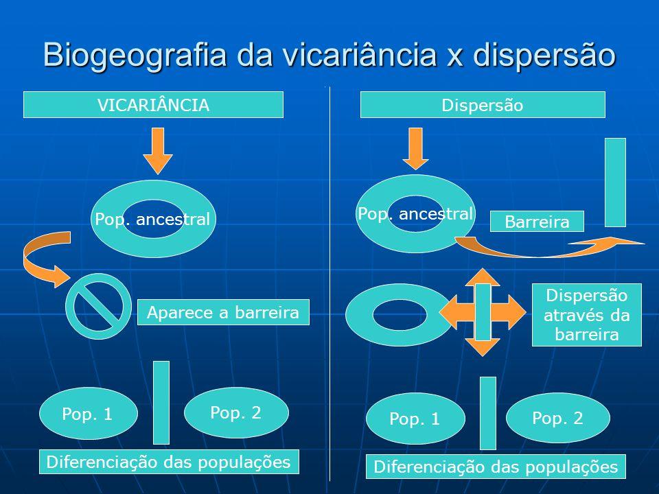 Biogeografia da vicariância x dispersão VICARIÂNCIA Pop. ancestral Aparece a barreira Pop. 1 Pop. 2 Diferenciação das populações Dispersão Pop. ancest