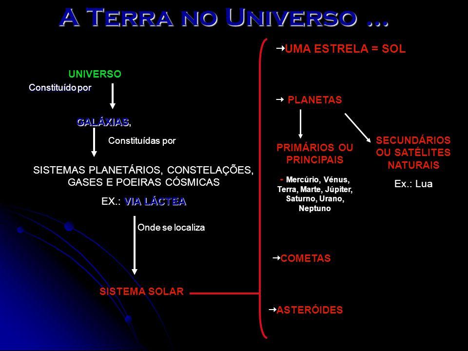 A Terra no Universo … UNIVERSO Constituído por GALÁXIAS GALÁXIAS, Constituídas por SISTEMAS PLANETÁRIOS, CONSTELAÇÕES, GASES E POEIRAS CÓSMICAS VIA LÁCTEA EX.: VIA LÁCTEA Onde se localiza SISTEMA SOLAR  UMA ESTRELA = SOL  PLANETAS PRIMÁRIOS OU PRINCIPAIS - Mercúrio, Vénus, Terra, Marte, Júpiter, Saturno, Urano, Neptuno SECUNDÁRIOS OU SATÉLITES NATURAIS Ex.: Lua  COMETAS  ASTERÓIDES