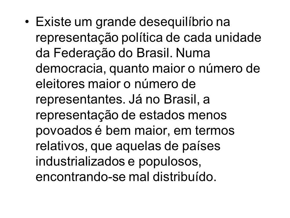 Existe um grande desequilíbrio na representação política de cada unidade da Federação do Brasil. Numa democracia, quanto maior o número de eleitores m