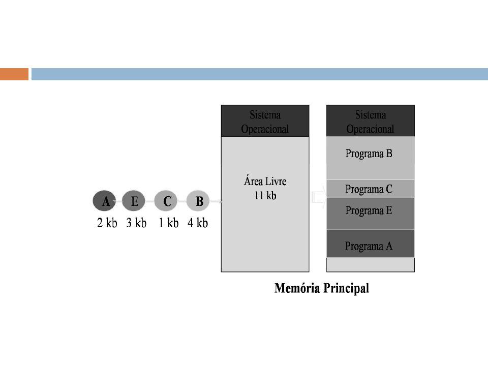  O número, o tamanho e a localização das partições variam dinamicamente à medida que os processos entram e saem da memória: Esta entrada e saída de dados da memória podem formar buracos, formando o que conhece por Fragmentação externa.
