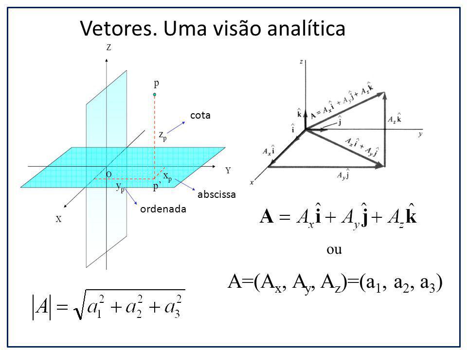 Integração Antiderivada Integração é o oposto (ou operação inversa) da diferenciação.