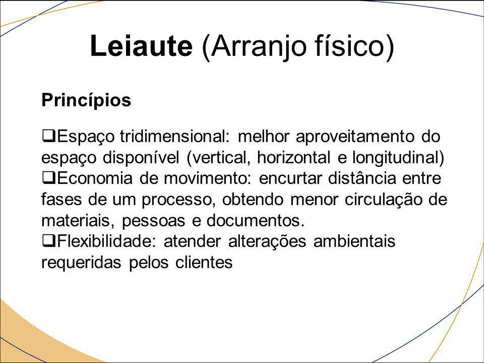 Leiaute (Arranjo físico) Princípios  Espaço tridimensional: melhor aproveitamento do espaço disponível (vertical, horizontal e longitudinal)  Econom