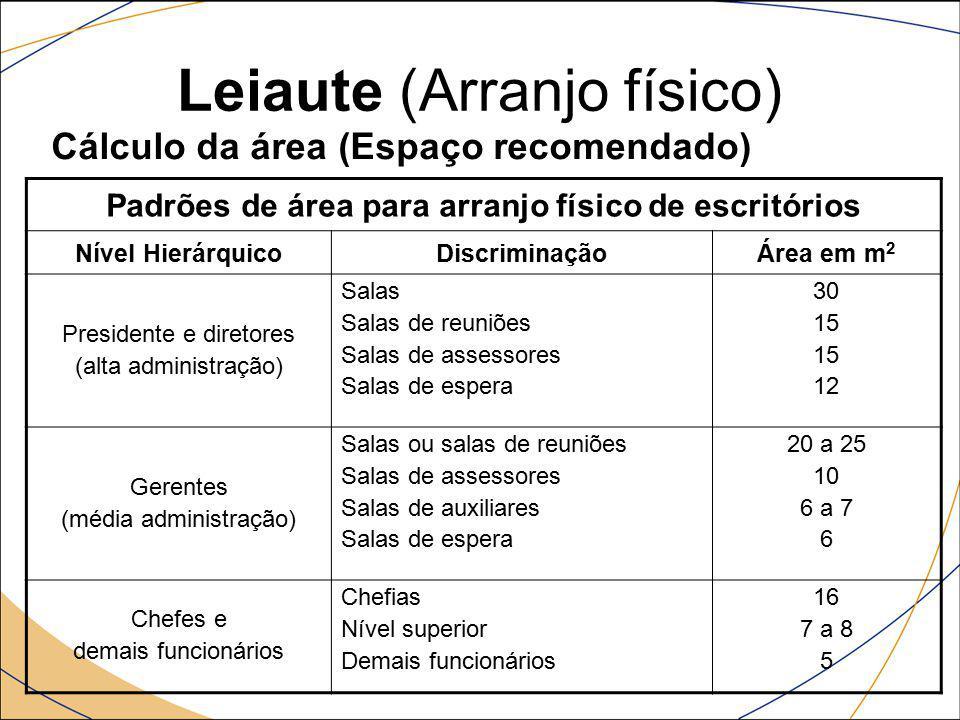 Leiaute (Arranjo físico) Cálculo da área (Espaço recomendado) Padrões de área para arranjo físico de escritórios Nível HierárquicoDiscriminaçãoÁrea em