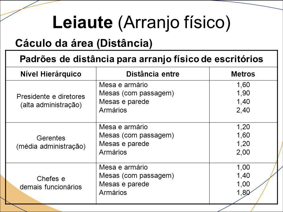 Leiaute (Arranjo físico) Cálculo da área (Superfícies a serem consideradas) : Ex.: Mesa de uma secretária medindo 0,60 x 1,20 m SE = Superfície Estática (é a área do equipamento) SE = 0,60 x 1,20 = 0,72 m² SU = Superfície de Utilização = (SE.