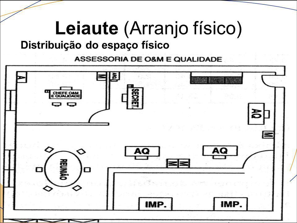 Leiaute (Arranjo físico) Estudo da disposição física do ambiente Um instrumento que vai auxiliar o analista nesta tarefa é o fluxolocalgrama, que é um gráfico que demonstra a seqüência das operações de um processo em um determinado ambiente de trabalho.