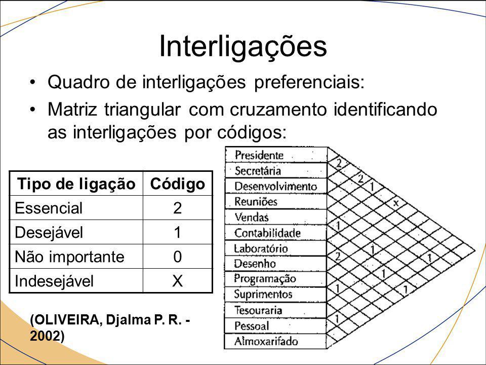 Interligações Quadro de interligações preferenciais: Matriz triangular com cruzamento identificando as interligações por códigos: Tipo de ligaçãoCódig