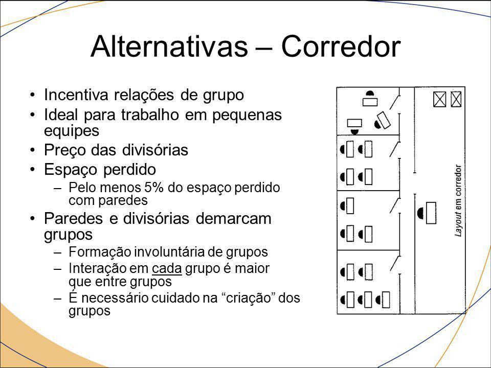 Alternativas – Corredor Incentiva relações de grupo Ideal para trabalho em pequenas equipes Preço das divisórias Espaço perdido –Pelo menos 5% do espa