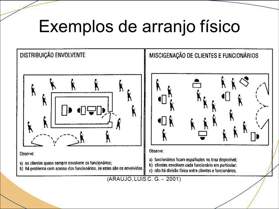 Exemplos de arranjo físico (mesas) (ARAUJO, LUIS C. G. - 2001)