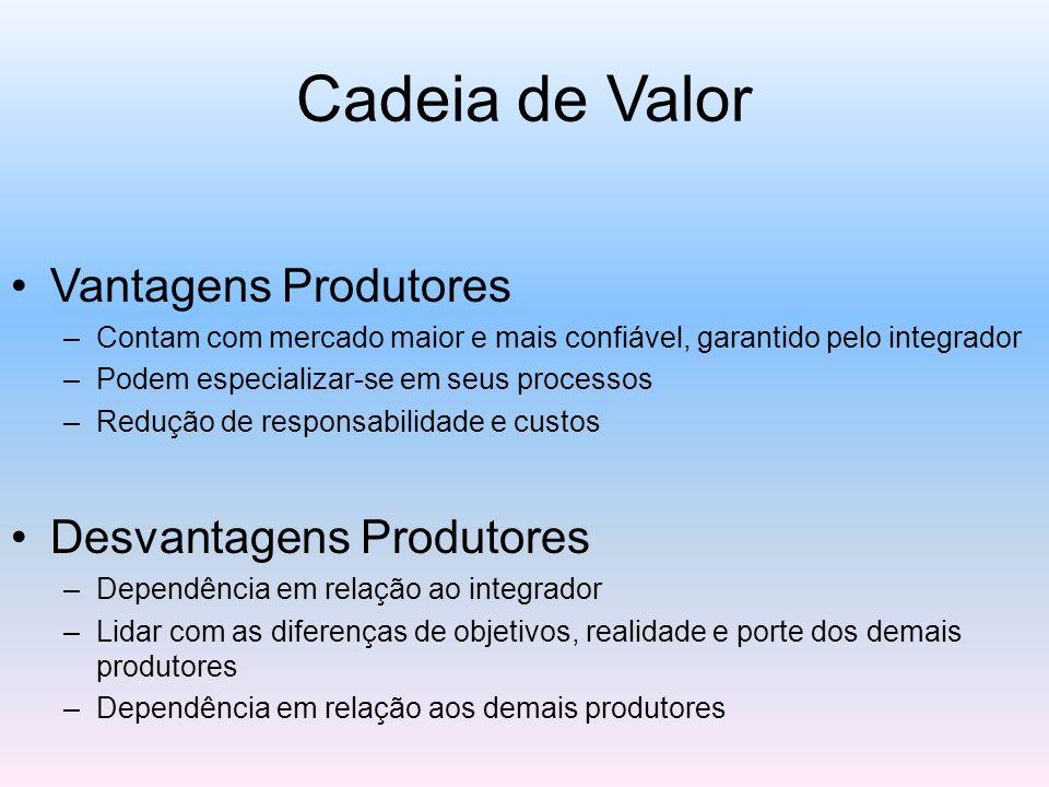 Cadeia de Valor Vantagens Produtores –Contam com mercado maior e mais confiável, garantido pelo integrador –Podem especializar-se em seus processos –R