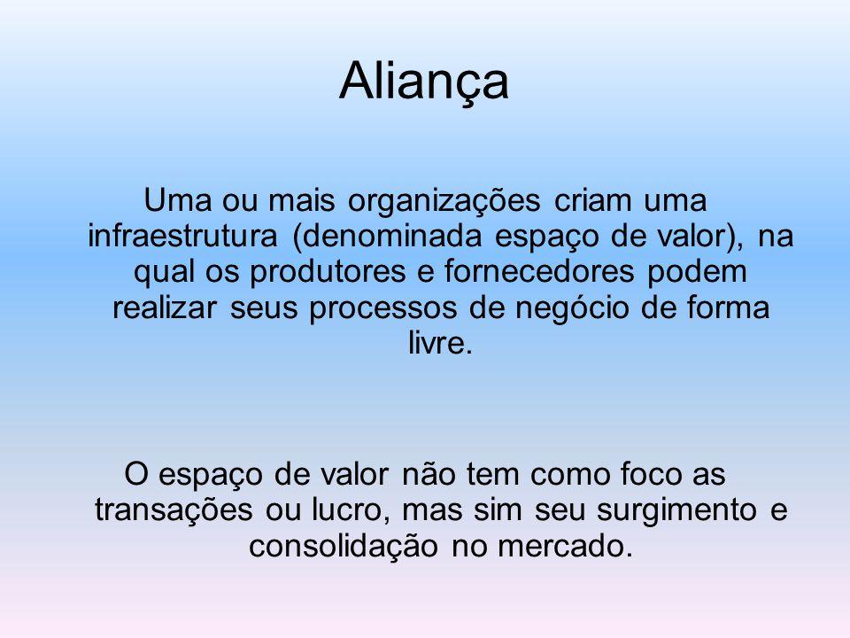 Aliança Uma ou mais organizações criam uma infraestrutura (denominada espaço de valor), na qual os produtores e fornecedores podem realizar seus proce