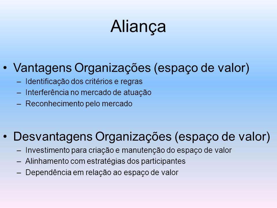 Aliança Vantagens Organizações (espaço de valor) –Identificação dos critérios e regras –Interferência no mercado de atuação –Reconhecimento pelo mercado Desvantagens Organizações (espaço de valor) –Investimento para criação e manutenção do espaço de valor –Alinhamento com estratégias dos participantes –Dependência em relação ao espaço de valor