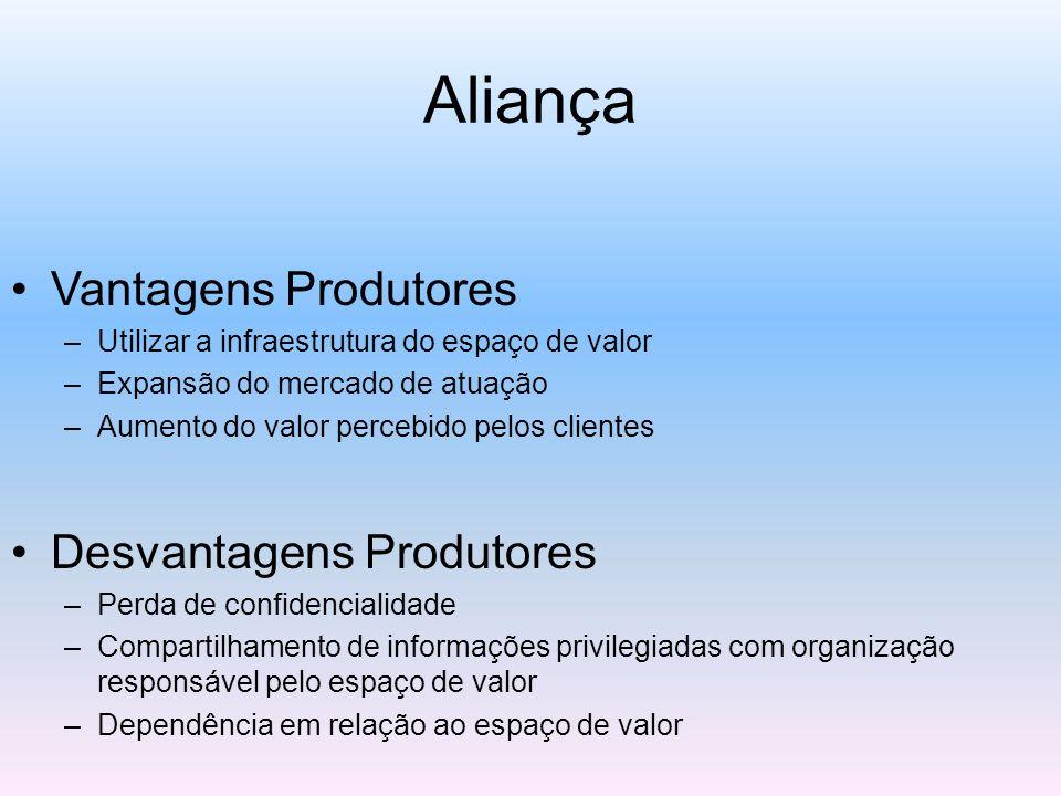 Aliança Vantagens Produtores –Utilizar a infraestrutura do espaço de valor –Expansão do mercado de atuação –Aumento do valor percebido pelos clientes