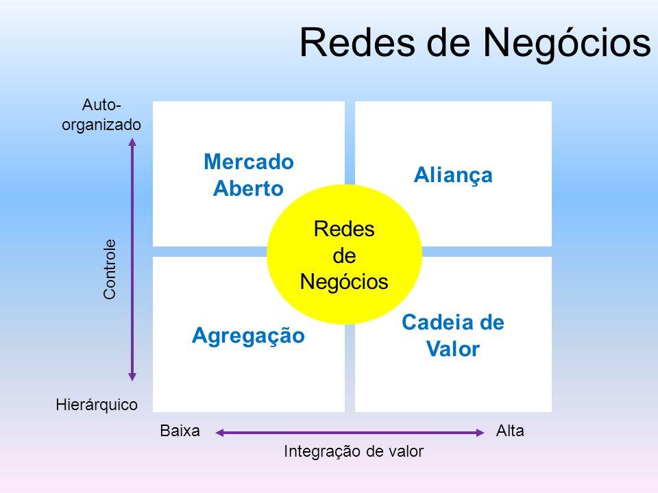 Redes de Negócios Mercado Aberto Cadeia de Valor Aliança Agregação Redes de Negócios BaixaAlta Integração de valor Auto- organizado Hierárquico Contro