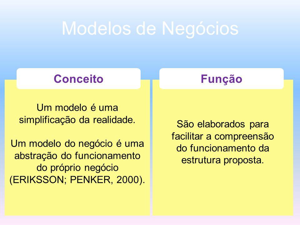 Modelos de Negócios Um modelo é uma simplificação da realidade. Um modelo do negócio é uma abstração do funcionamento do próprio negócio (ERIKSSON; PE
