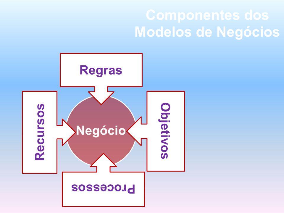 Negócio Regras Recursos Processos Objetivos Componentes dos Modelos de Negócios