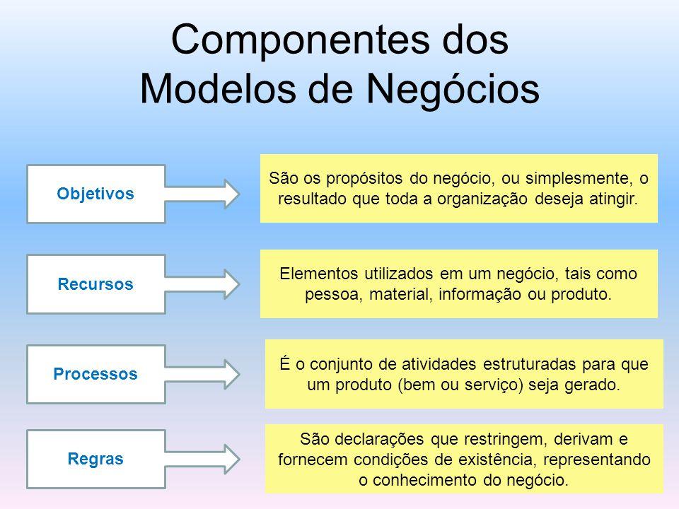 Componentes dos Modelos de Negócios Objetivos Recursos Processos Regras São os propósitos do negócio, ou simplesmente, o resultado que toda a organização deseja atingir.