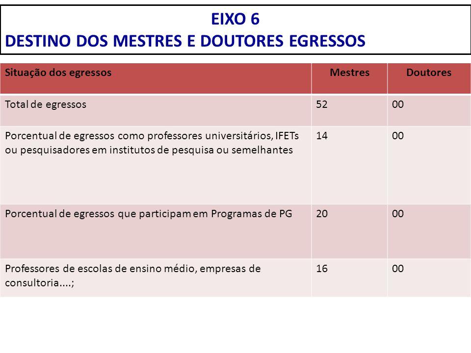 EIXO 6 DESTINO DOS MESTRES E DOUTORES EGRESSOS Situação dos egressosMestresDoutores Total de egressos5200 Porcentual de egressos como professores univ