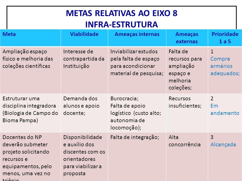 METAS RELATIVAS AO EIXO 8 INFRA-ESTRUTURA MetaViabilidadeAmeaças internasAmeaças externas Prioridade 1 a 5 Ampliação espaço físico e melhoria das cole