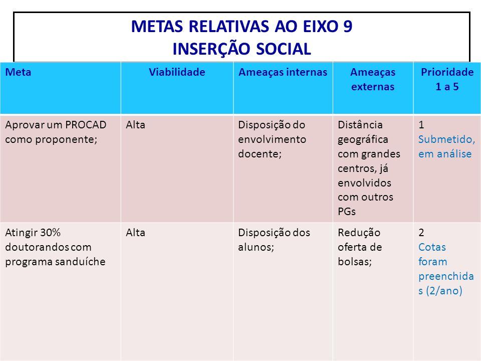 METAS RELATIVAS AO EIXO 9 INSERÇÃO SOCIAL MetaViabilidadeAmeaças internasAmeaças externas Prioridade 1 a 5 Aprovar um PROCAD como proponente; AltaDisp