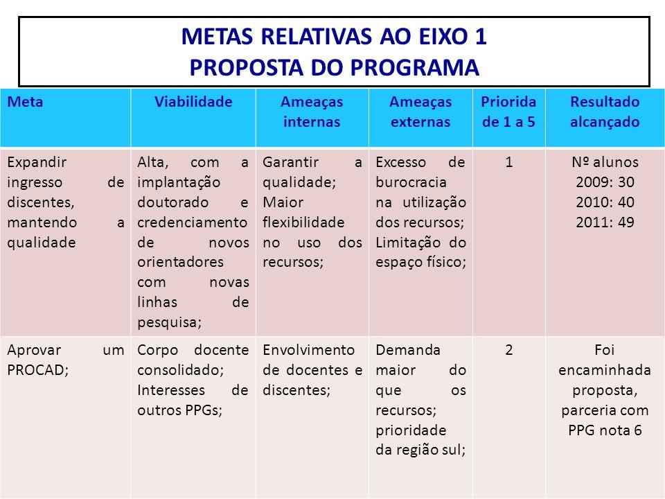 METAS RELATIVAS AO EIXO 1 PROPOSTA DO PROGRAMA MetaViabilidadeAmeaças internas Ameaças externas Priorida de 1 a 5 Resultado alcançado Expandir ingress