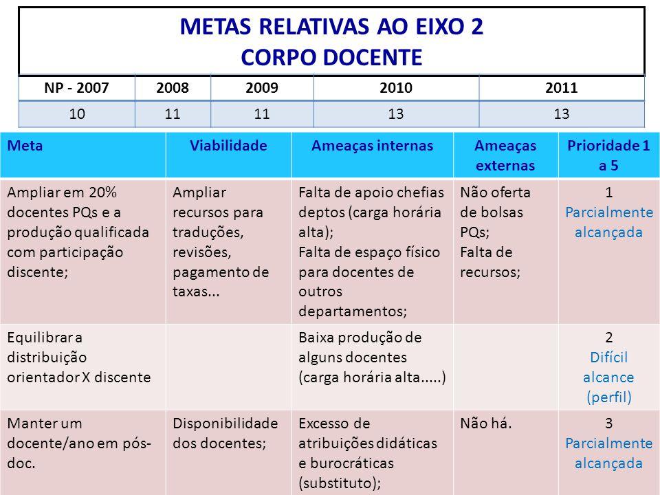 METAS RELATIVAS AO EIXO 2 CORPO DOCENTE MetaViabilidadeAmeaças internasAmeaças externas Prioridade 1 a 5 Ampliar em 20% docentes PQs e a produção qual