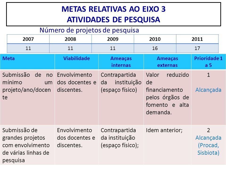 METAS RELATIVAS AO EIXO 3 ATIVIDADES DE PESQUISA MetaViabilidadeAmeaças internas Ameaças externas Prioridade 1 a 5 Submissão de no mínimo um projeto/a