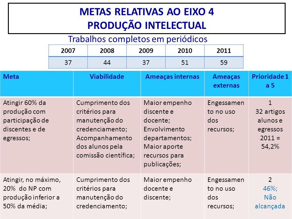 METAS RELATIVAS AO EIXO 4 PRODUÇÃO INTELECTUAL MetaViabilidadeAmeaças internasAmeaças externas Prioridade 1 a 5 Atingir 60% da produção com participaç