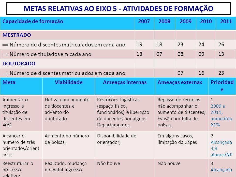 METAS RELATIVAS AO EIXO 5 - ATIVIDADES DE FORMAÇÃO Capacidade de formação20072008200920102011 MESTRADO  Número de discentes matriculados em cada ano
