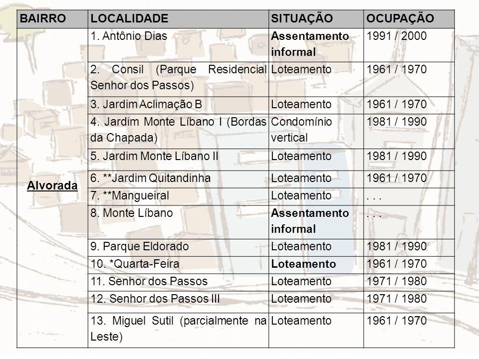 BAIRROLOCALIDADESITUAÇÃOOCUPAÇÃO Alvorada 1. Antônio Dias Assentamento informal 1991 / 2000 2. Consil (Parque Residencial Senhor dos Passos) Loteament