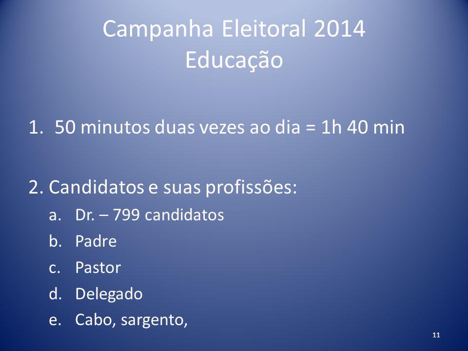 Campanha Eleitoral 2014 Educação 1.50 minutos duas vezes ao dia = 1h 40 min 2. Candidatos e suas profissões: a.Dr. – 799 candidatos b.Padre c.Pastor d