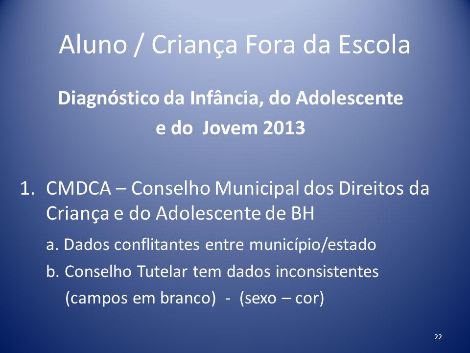 Aluno / Criança Fora da Escola Diagnóstico da Infância, do Adolescente e do Jovem 2013 1.CMDCA – Conselho Municipal dos Direitos da Criança e do Adole
